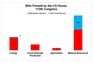 Energy Bills Passed by the House