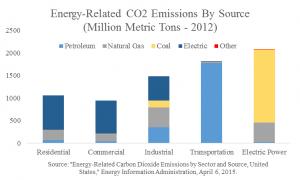 Energy CO2 Emissions