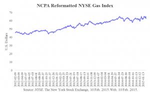 Gas Index