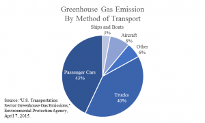 Greenhouse Gas Emission
