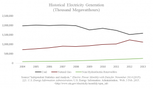 Historical Electricity Generation