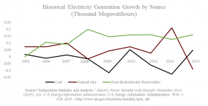 Historical Electricity Generation by Source