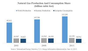 Nat Gas Prod and Consumption