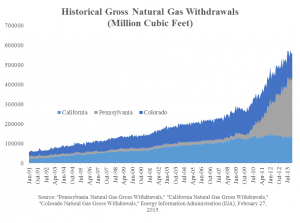 Natural Gas Withdrawals