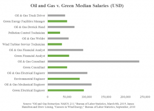 Oil Gas vs Green jobs