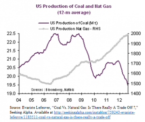 Production of Coal and Nat. Gas