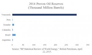 Proven Oil Reserves