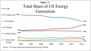 Share of US Energy