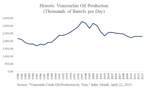 Venezuelan Oil Production