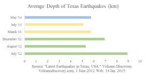 depth of texas quakes