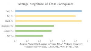 magnitude texas quakes