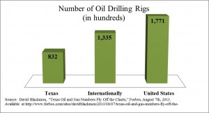number of rigs