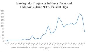 quake freqency texas
