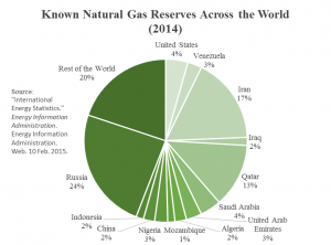 wold gas reserves