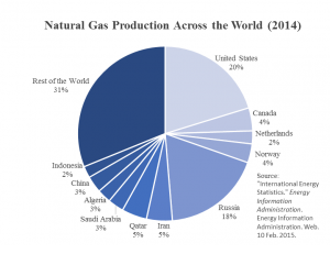 world gas production